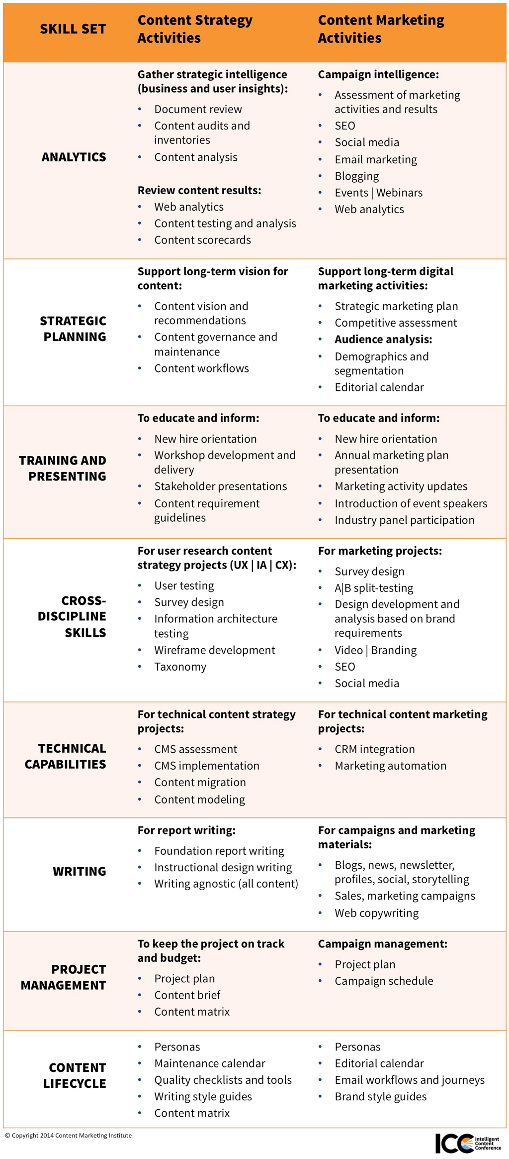 content marketing vs content strategy how do their skill sets content strategy vs content marketing skills comparison table